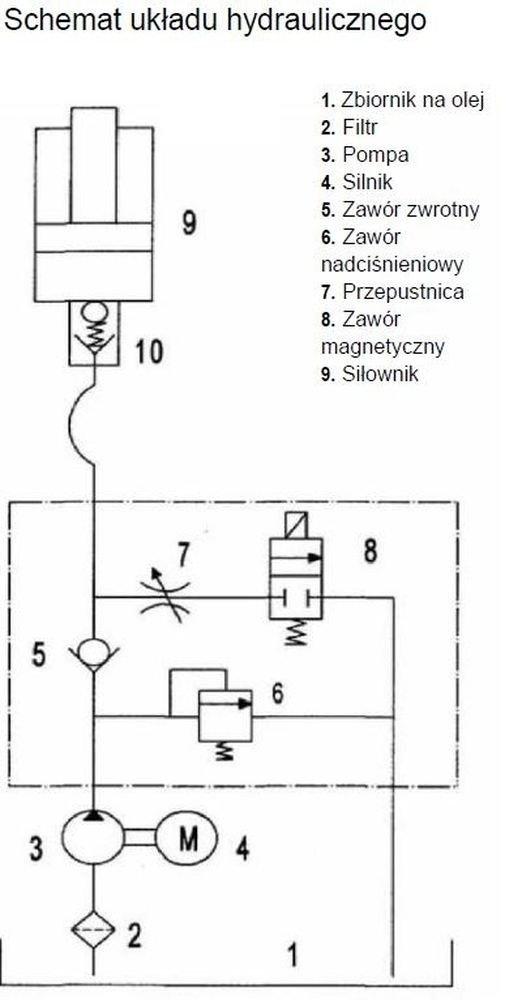 Podłączenie linii hydraulicznej